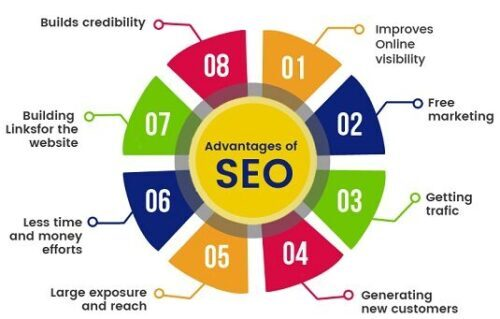 You are currently viewing Why Needs Search Engine Optimization to Improve Web Ranking Now in 2021