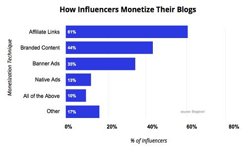 Monetizing Blogs
