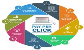 Pay Per Click Advertising, The Best Ultimate Way to Promote Business in 2021
