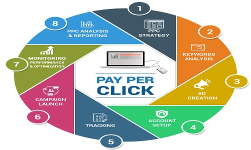 Pay Per Click (PPC) Advertising, The Best Ultimate Way to Promote Business In 2021