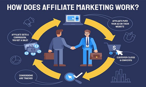 Read more about the article Learn Affiliate Marketing is the Best Way to Make Money from Home in 2021?